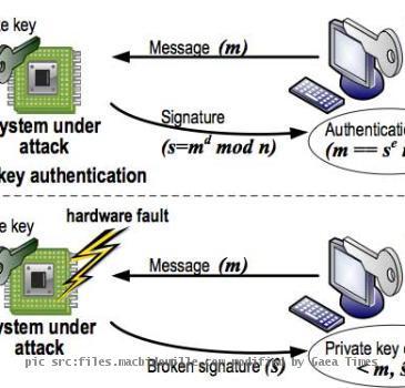 RSA 1024-bits Key Encryption Cracked.