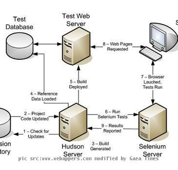 Web application testing tool