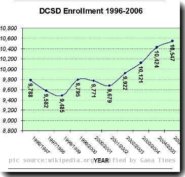 DCSD enrollment history 1996-2006 (2006925) Source: ia.us